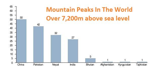World Highest Mountains Chart